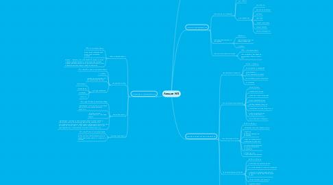 Mind Map: Лекция №2