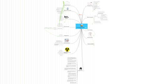 Mind Map: A Visual Guide to the Financial Crisis