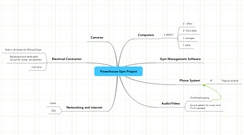 Mind Map: Powerhouse Gym Project
