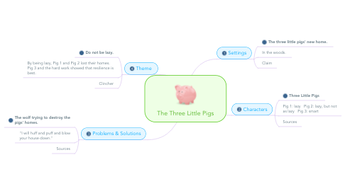 Mind Map: The Three Little Pigs
