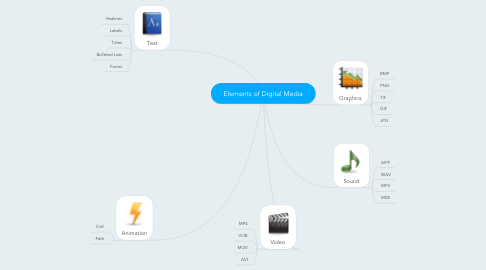 Mind Map: Elements of Digital Media
