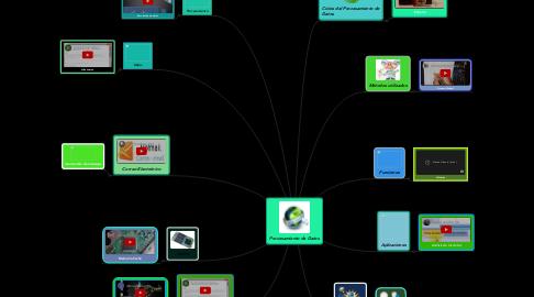 Mind Map: Procesamiento de Datos