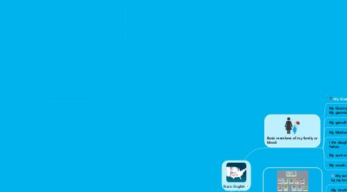 Mind Map: Basic English