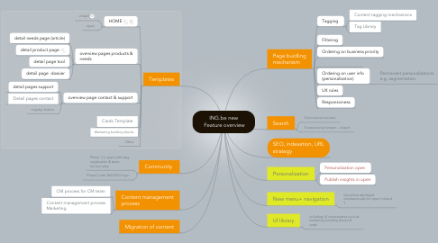 Mind Map: ING.be new  Feature overview