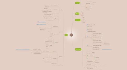 Mind Map: Ash