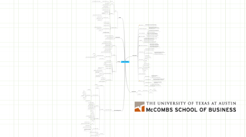 Mind Map: Video on the Web