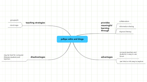 Mind Map: pdhpe wikis and blogs