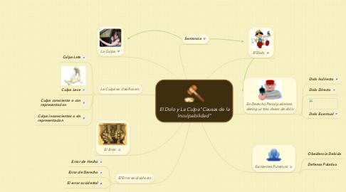 """Mind Map: El Dolo y La Culpa""""Causas de la Inculpabilidad"""""""