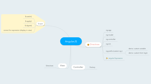 Mind Map: AngularJS