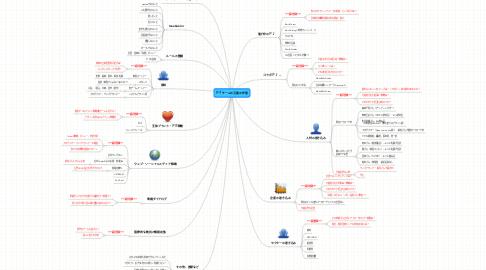 Mind Map: PFチームの当面の作業