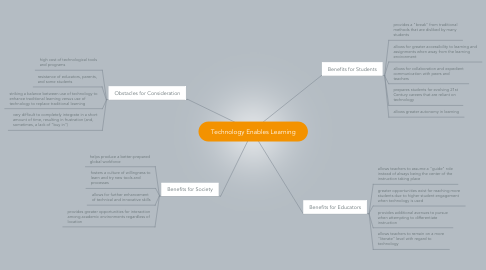 Mind Map: Technology Enables Learning