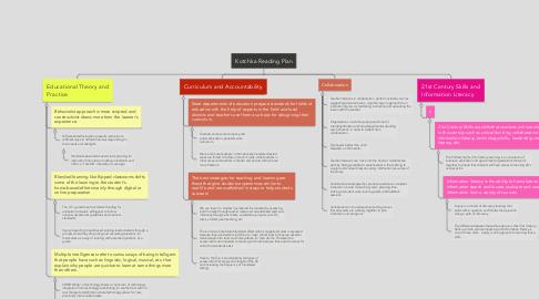 Mind Map: Kotchka Reading Plan