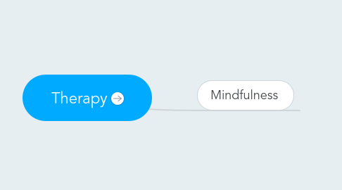 Mind Map: Therapy