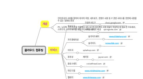 Mind Map: 클라우드 컴퓨팅