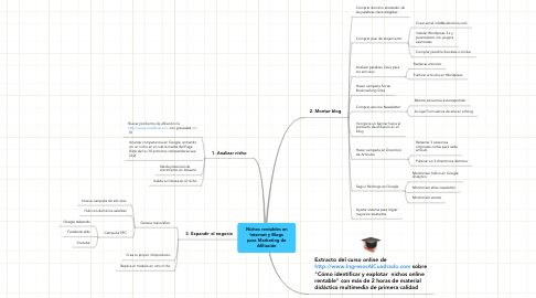 Mind Map: Nichos rentables en Internet y Blogs para Marketing de Afiliación