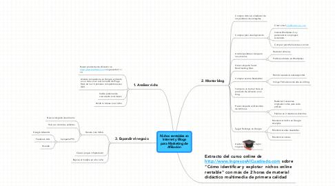Mind Map: Nichos rentables enInternet y Blogspara Marketing deAfiliación