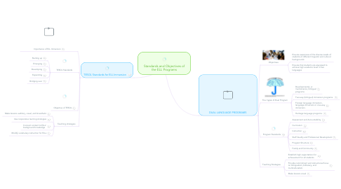Mind Map: Standards and Objectives of the ELL Programs