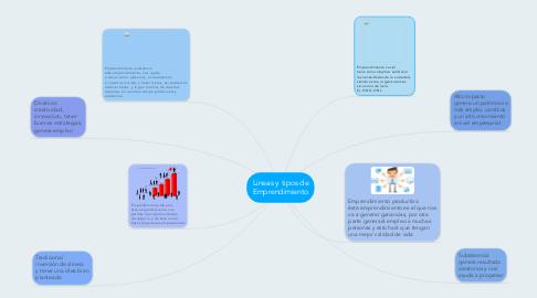 Mind Map: Lineas y tipos de Emprendimiento