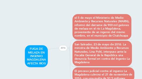 Mind Map: FUGA DE MELAZA EN INGENIO MAGDALENA AFECTA RIOS
