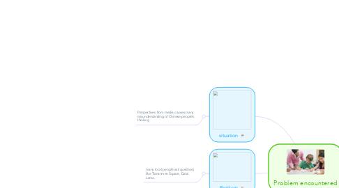 Mind Map: Problem encountered