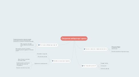 Mind Map: Открытие киберспорт арены