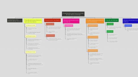 Mind Map: Procedimientos para formar las Juntas de Conciliación y Arbitraje