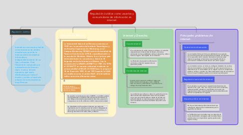 Mind Map: Regulación Jurídica como usuarios y consumidores de información en internet.