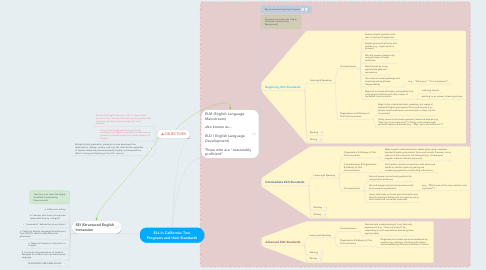 Mind Map: ELL in California: Two Programs and their Standards