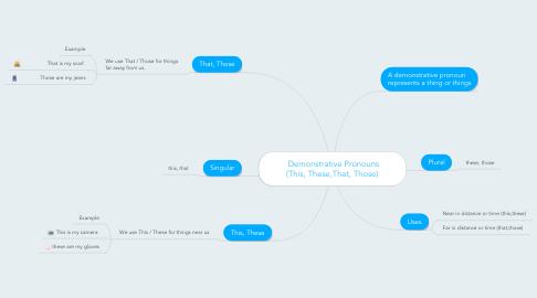 Mind Map: Demonstrative Pronouns      (This, These,That, Those)