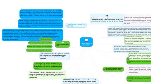 Mind Map: EL RECURSO DE CASACIONES.