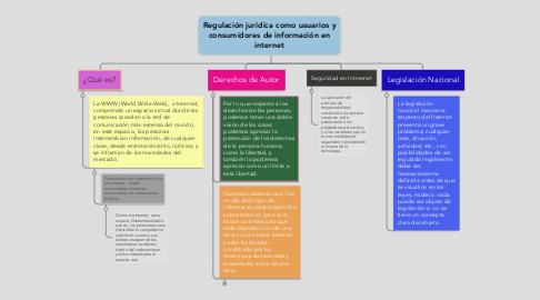 Mind Map: Regulación jurídica como usuarios y consumidores de información en internet