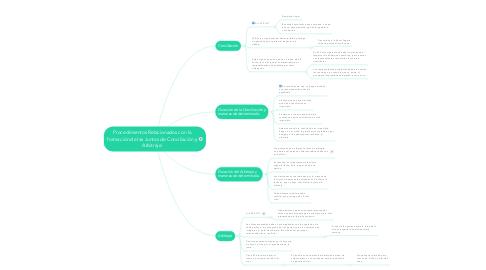 Mind Map: Procedimientos Relacionados con la formación de las Juntas de Conciliación y Arbitraje.