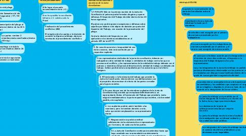 Mind Map: Procedimientos relacionados con la formación de las juntas de conciliación y de arbitraje. Duración y maneras de terminar la conciliación en materia colectiva del trabajo. Duración y maneras de terminar el arbitraje en materia colectiva del trabajo.