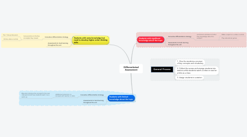 Mind Map: Differentiated Assessment