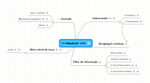 Mind Map: Construção do saber