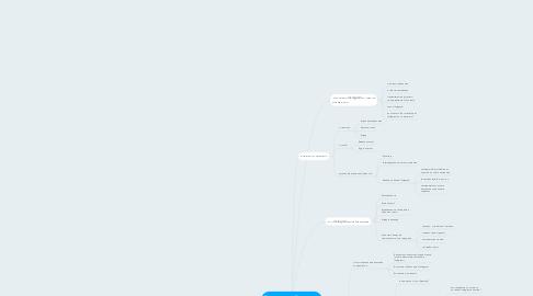 Mind Map: Как с нуля зарабатывать на ведение аккаунтов в инстаграм?