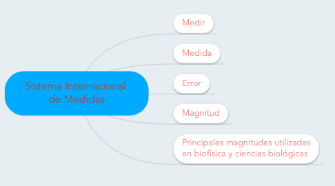 Mind Map: Sistema Internacional  de Medidas