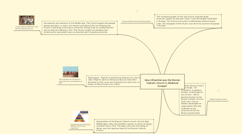 Mind Map: How influential was the Roman Catholic Church in Medieval Europe?