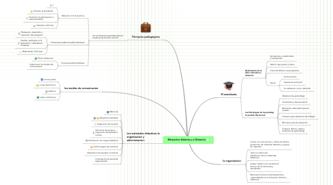 Mind Map: Educacion Abierta y a Distancia
