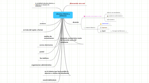 Mind Map: eduacion Abierta y adistancia