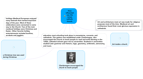 Mind Map: How influential was the roman catholic church.