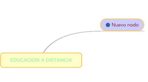 Mind Map: EDUCACION A DISTANCIA