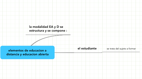 Mind Map: elementos de educacion a distancia y educacion abierta