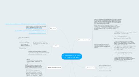 Mind Map: Licencias Relacionadas con Los Derechos de Autor