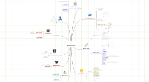 Mind Map: Moodle Training