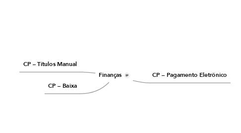Mind Map: Finanças