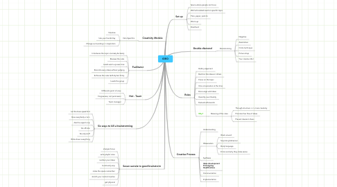 Mind Map: IDEO