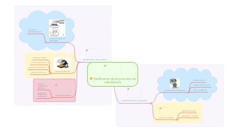Mind Map: Clasificación de los procesos de manufactura