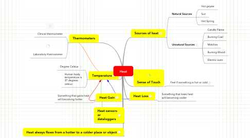Mind Map: Heat