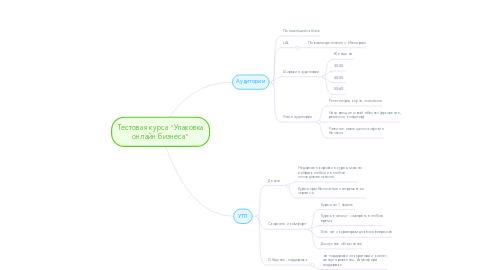 """Mind Map: Тестовая курса """"Упаковка онлайн бизнеса"""""""